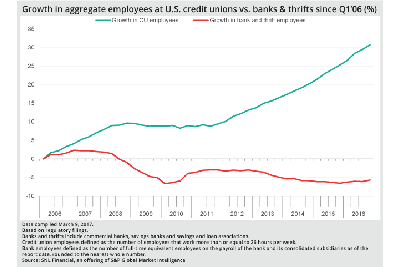Top line: percentage growth of full-time credit union employees from 2006 - 2016. Bottom line: percentage growth of bank employees over the same period.